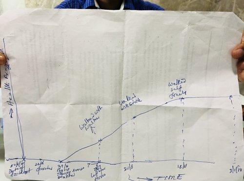 Patient recovery graph|Dr.Kiran Kumar Lingutla|Somajiguda,Hyderabad